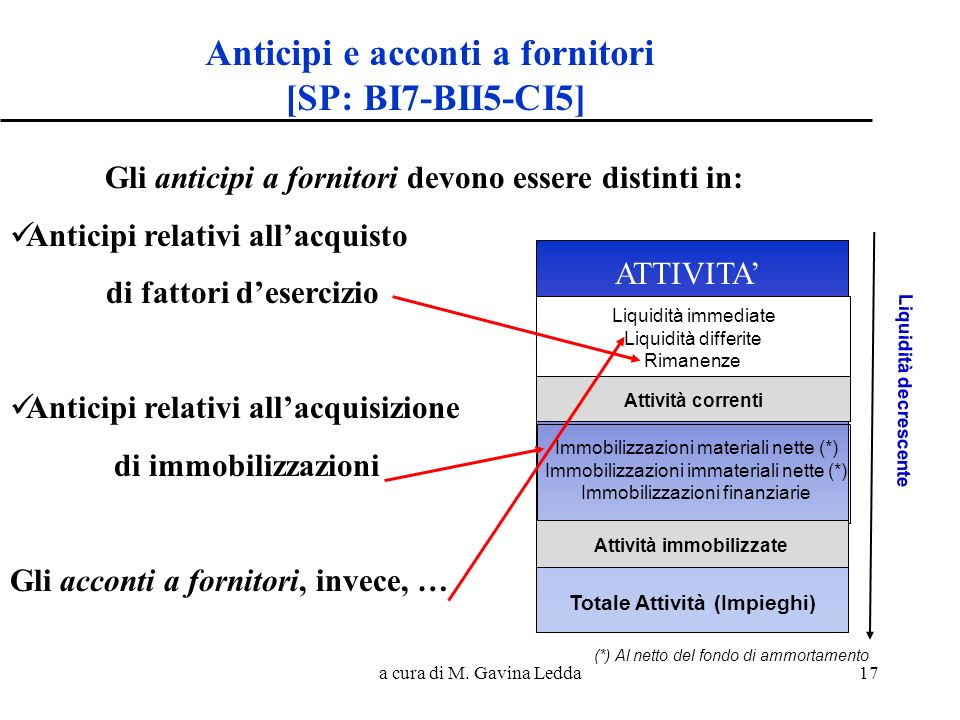 Anticipi e acconti a fornitori [SP: BI7-BII5-CI5]
